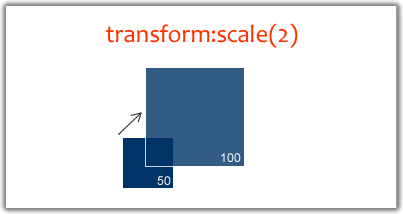 CSS scale